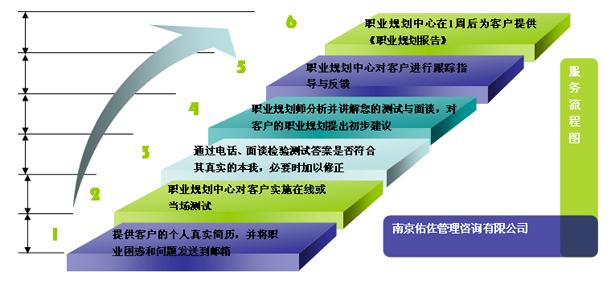 服务流程     个人职业生涯规划服务流程图