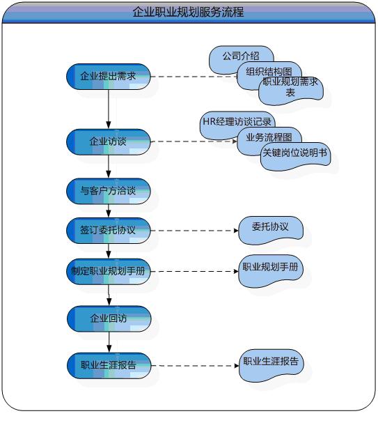企業客戶職業生涯服務流程